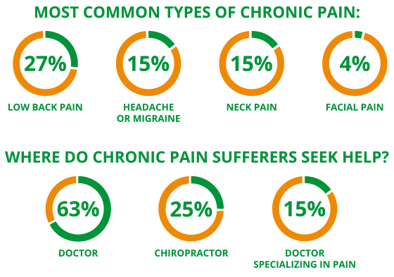 chronic neck pain statistics